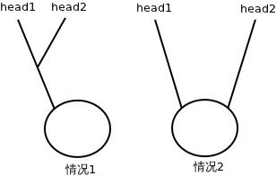 带环单向链表相交只有2种情况